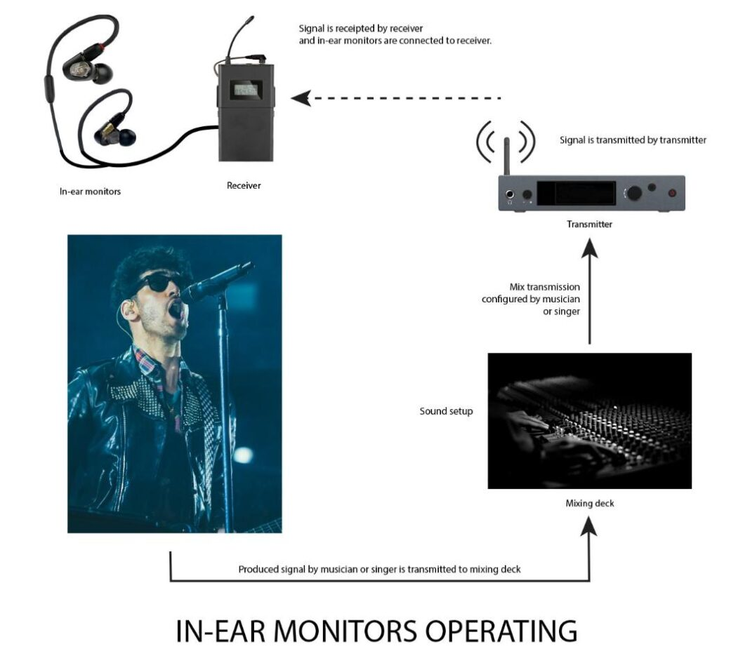 What is IEM