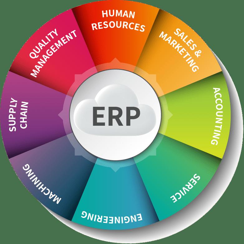 Enterprise Resources Planning