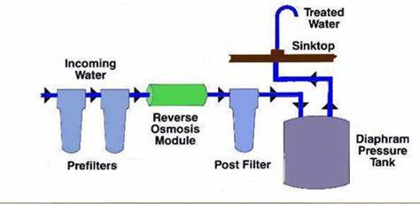 Water Filters And How They Work